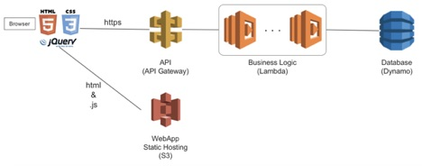 Guestbook AWS Architecture